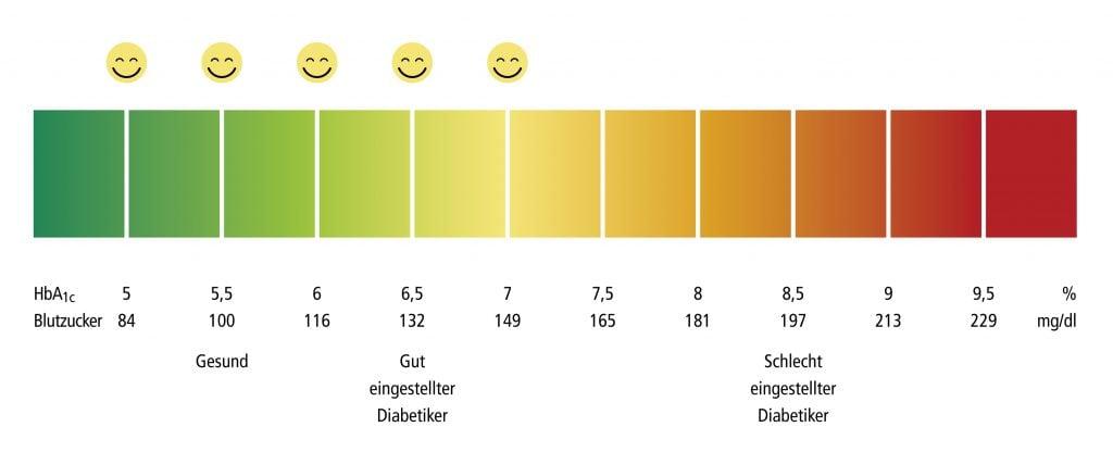 Farbige Diabetes-Normwert-Tabelle: Blutzuckerwerte und HbA1C Wert