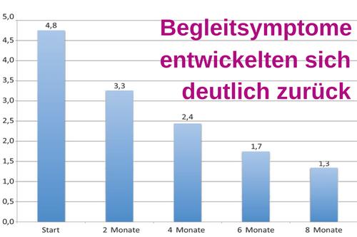 Die zu Beginn der Studie beobachteten di- abetischen Begleitsymptome (Schwitzen, gastrointestinale Symptome, Parästhesien, Juckreiz und Neuropathien) entwickelten sich im Verlauf der Studie deutlich zurück